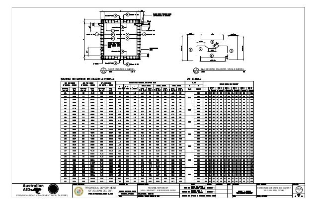 Box Culvert Reinforcement Details