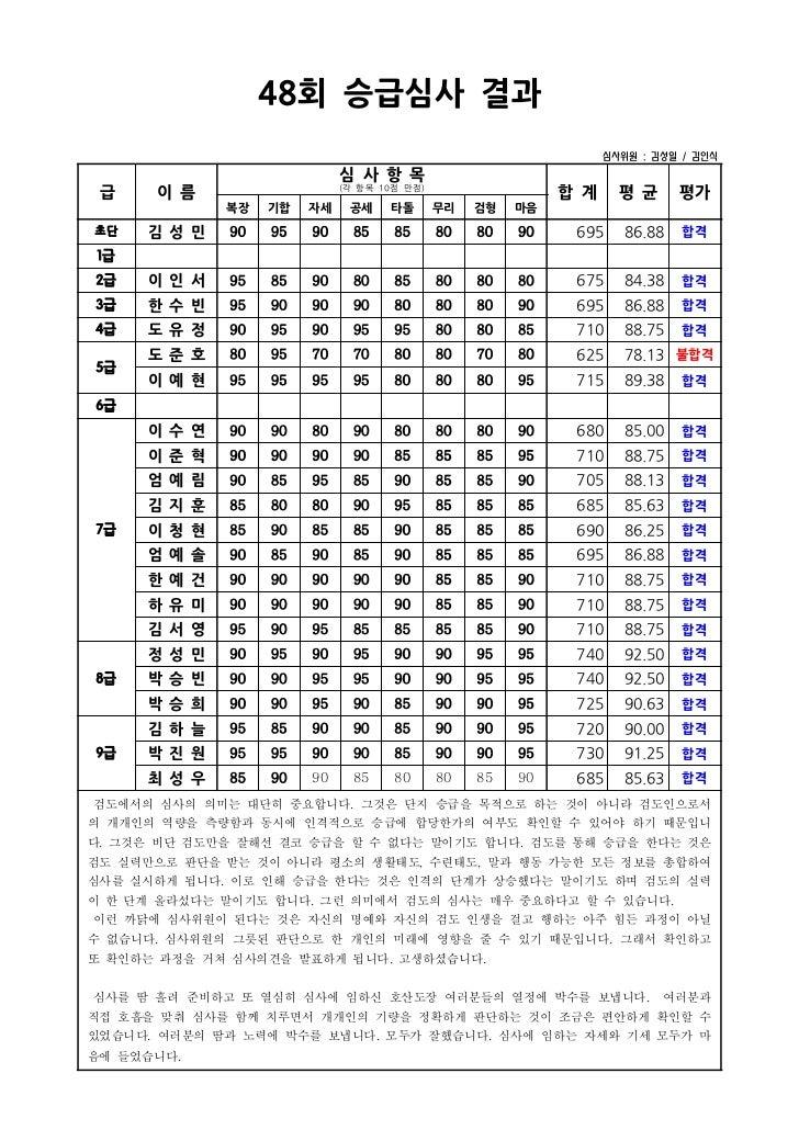 48 승급심사 결과                       회                                                                           심사위원 : 김성일 ...