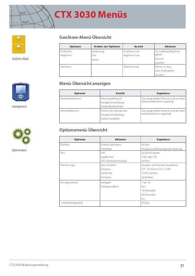 31 CTX 3030 Menüs CTX 3030 Bedienungsanleitung GeoStore-Menü-Übersicht Optionen Ordnen von Optionen Ansicht Aktionen FindP...