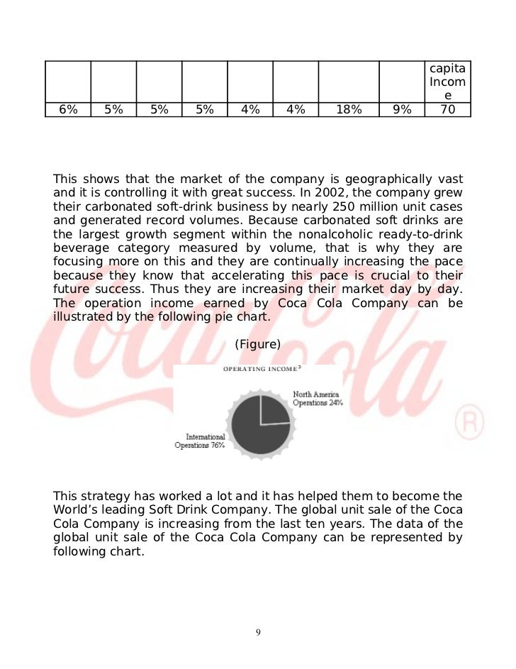 Coca-Cola Case Study Analysis