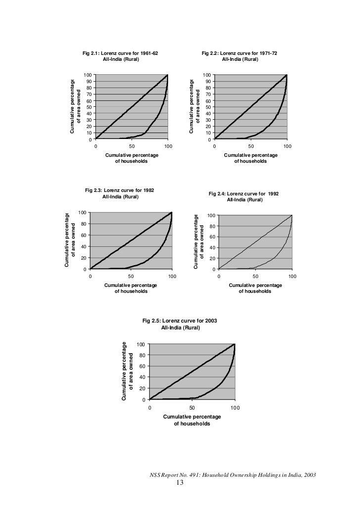 Fig 2.1: Lorenz curve for 1961-62                                                        Fig 2.2: Lorenz curve for 1971-72...