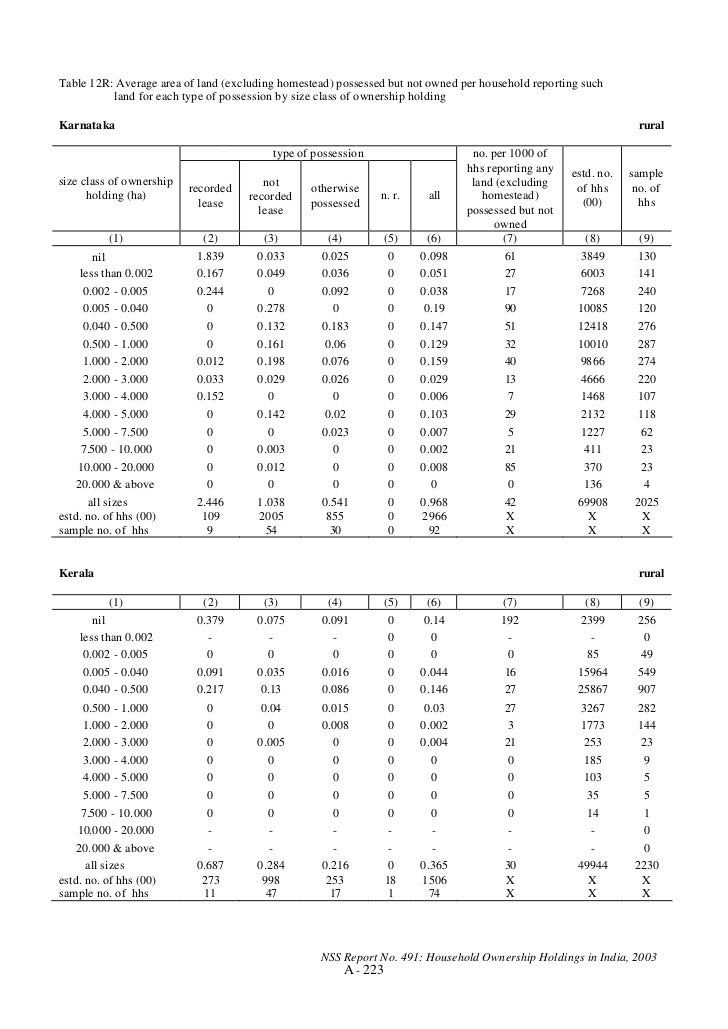 NSSO Household Ownership Holdings in India