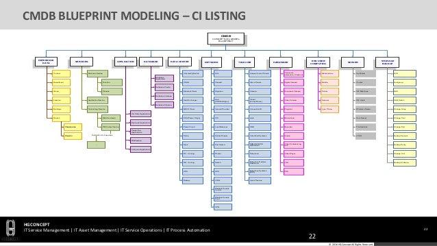 Classroom Design Blueprint ~ Hgconcept cmdb blueprint design
