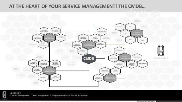 HGConcept-CMDB-Blueprint Design