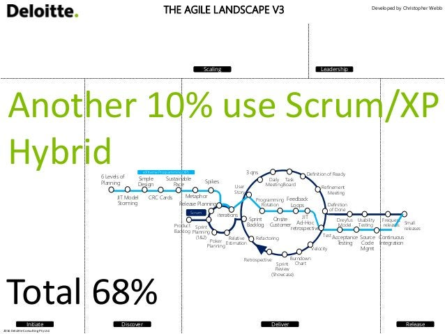 SURVEY RESULTS OF WHICH AGILE FRAMEWORKS USED: <1% 58% XP ScrumScrum / XP Hybrid DSDM / Atern Agile Unified Process (AUP) ...