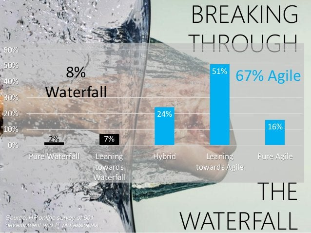 BREAKING THROUGH THE WATERFALL 2% 7% 24% 51% 16% 0% 10% 20% 30% 40% 50% 60% Pure Waterfall Leaning towards Waterfall Hybri...