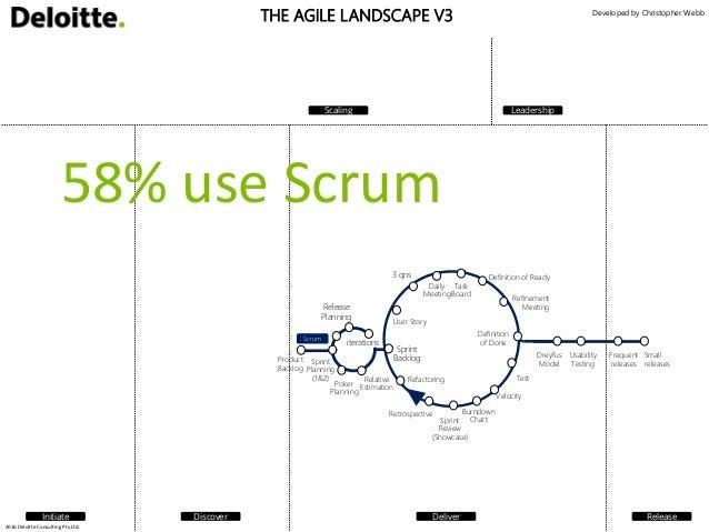 Agile Subway Map Deloitte.Last Conference 2016 Agile Landscape Presentation V1
