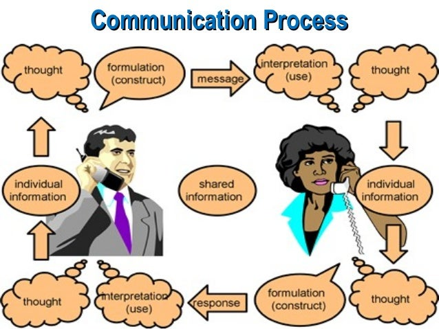communication is a art or a science Effective communication, better science science communication is part of a scientist's everyday life scientists must give talks, write papers and proposals, communicate with a variety of .