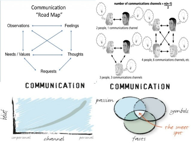 communication is a art or a science Russell grossman: the art of science communication is to pitch something as complicated as quantum mechanics in a way that is not only engaging but also faithful to the evidence.