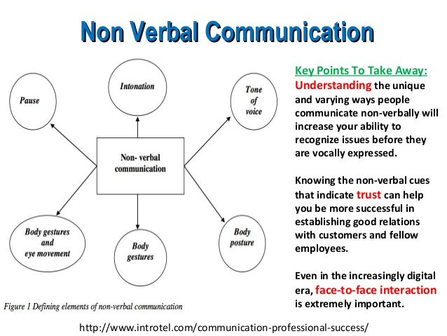 is communication an art or science