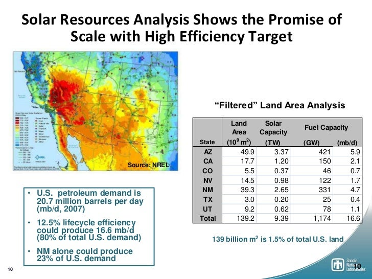 Solar Resources Analysis Shows the Promise of            Scale with High Efficiency Target                                ...