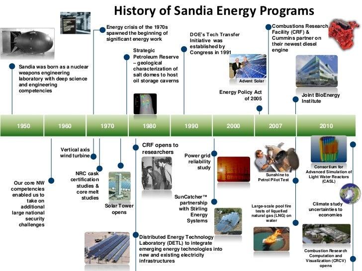 History of Sandia Energy Programs                                        Energy crisis of the 1970s                       ...