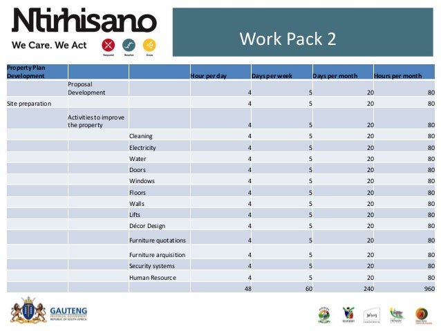 Work Pack 2 Property Plan Development Hour per day Days per week Days per month Hours per month Proposal Development 4 5 2...