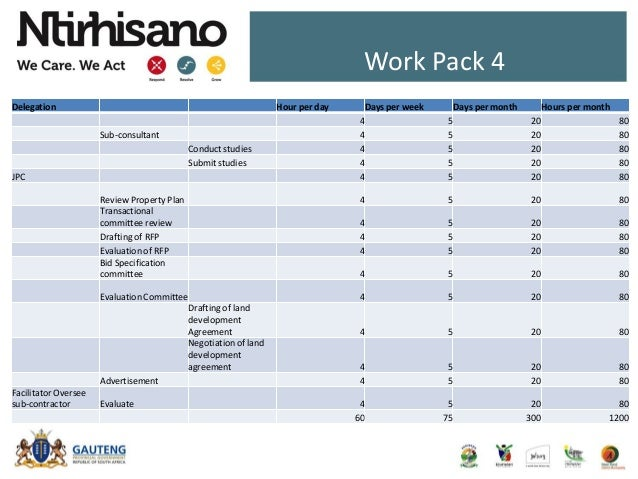 Work Pack 4 Delegation Hour per day Days per week Days per month Hours per month 4 5 20 80 Sub-consultant 4 5 20 80 Conduc...