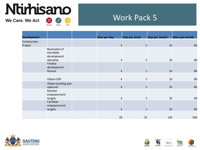 Work Pack 5 Development Hour per day Days per week Days per month Hours per month Construction Project 4 5 20 80 Resolutio...