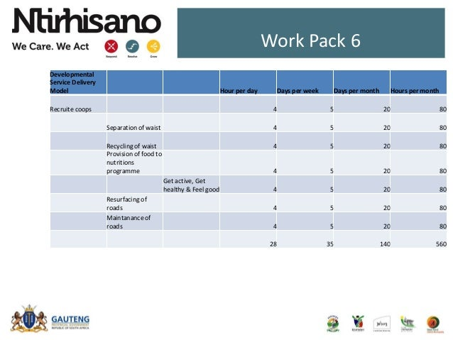 Work Pack 6 Developmental Service Delivery Model Hour per day Days per week Days per month Hours per month Recruite coops ...