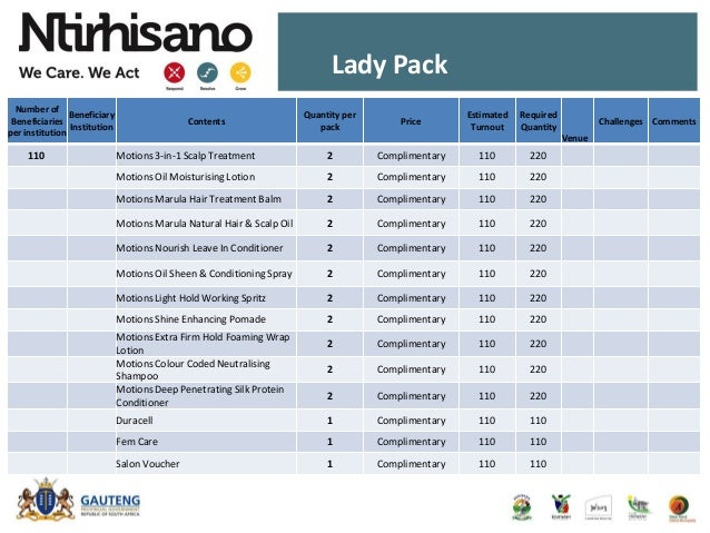 Lady Pack Number of Beneficiaries per institution Beneficiary Institution Contents Quantity per pack Price Estimated Turno...