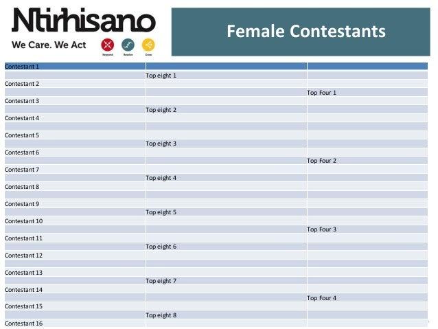 Female Contestants Contestant 1 Top eight 1 Contestant 2 Top Four 1 Contestant 3 Top eight 2 Contestant 4 Contestant 5 Top...