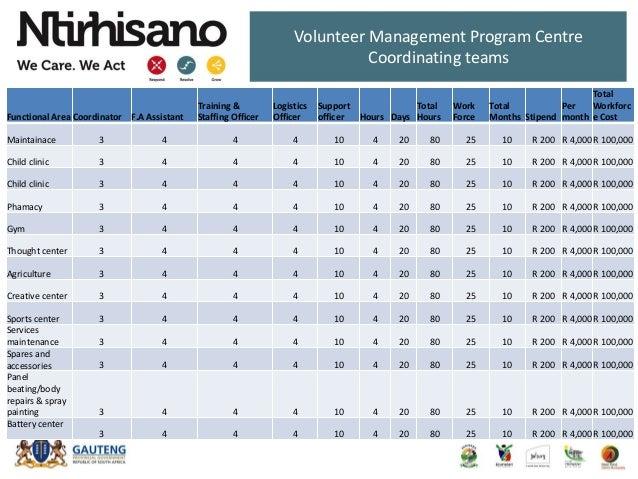 Volunteer Management Program Centre Coordinating teams Functional Area Coordinator F.A Assistant Training & Staffing Offic...
