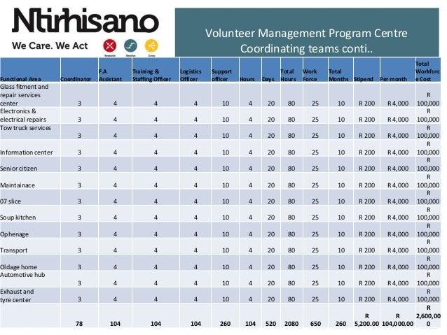 Volunteer Management Program Centre Coordinating teams conti.. Functional Area Coordinator F.A Assistant Training & Staffi...