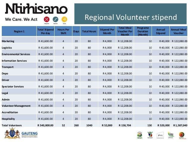 Regional Volunteer stipend Region 1 Total Stipend Per day Hours Per Shift Days Total Hours Stipend Per Month Total Meal Vo...