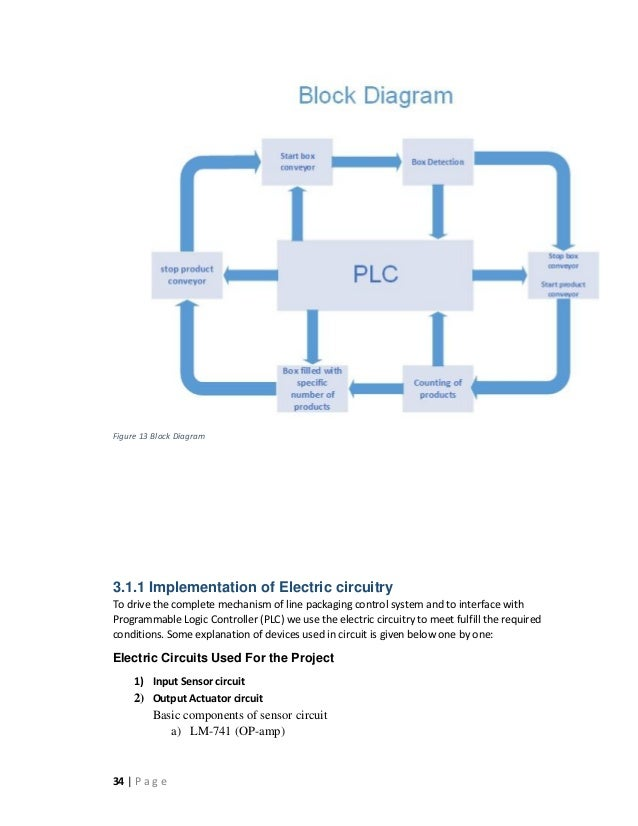 Food machine control system block diagram wiring library fyp automation of box filling machine using plc 2 rh slideshare net cruise control system block diagram block diagram reducers ccuart Gallery
