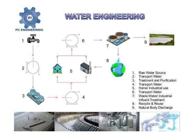 Mechanical Engineering Building A Uf Address