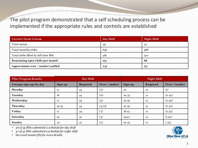Self Scheduling Overview 1-7-14