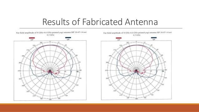 printed yagi uda antenna Antenna Design Basics  Dipole Antenna Antenna Grounding Diagram Antenna Radiation Pattern Measurement