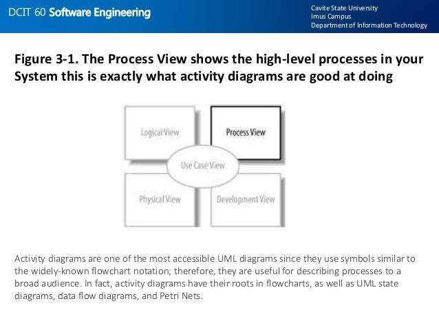 activity diagrams are the only uml diagram in the process view of your systems model 3 dcit 60 software engineering - Software Engineering Activity Diagram
