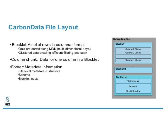 Apache Carbondata: An Indexed Columnar File Format for