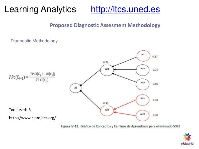 Clustering Cluster Generation Learning Analytics http://ltcs.uned.es