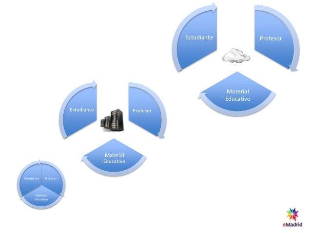 Profesor Material Educativo Estudiante Horizonte tecnológico 2014-2020