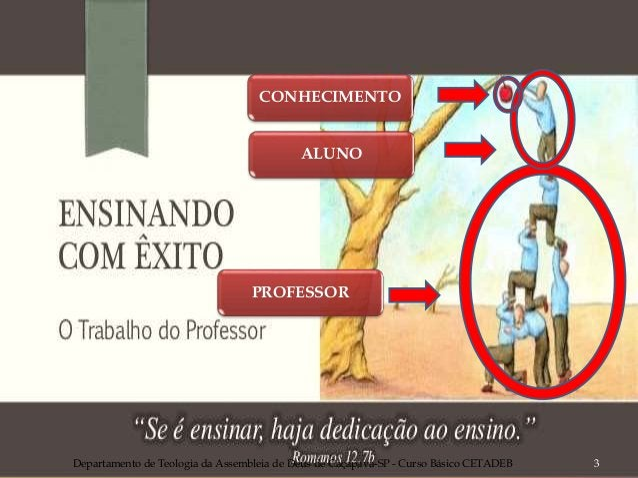 Departamento de Teologia da Assembleia de Deus de Caçapava-SP - Curso Básico CETADEB 3 CONHECIMENTO ALUNO PROFESSOR