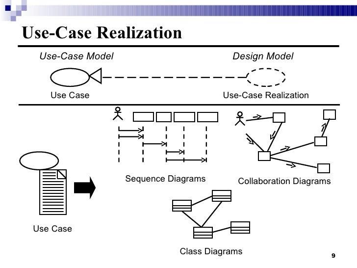 4b Use Case Analysis