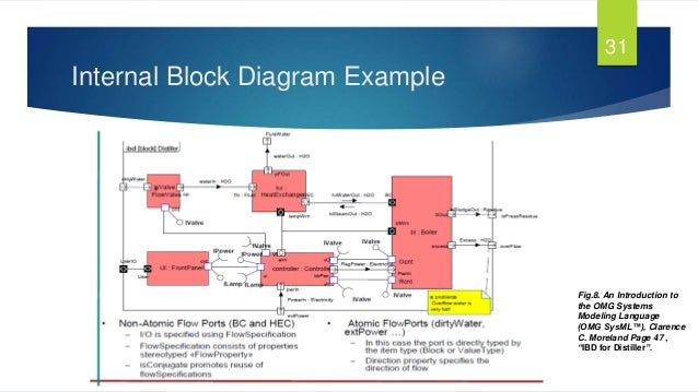 Systems Engineering Block Diagram Block And Schematic Diagrams