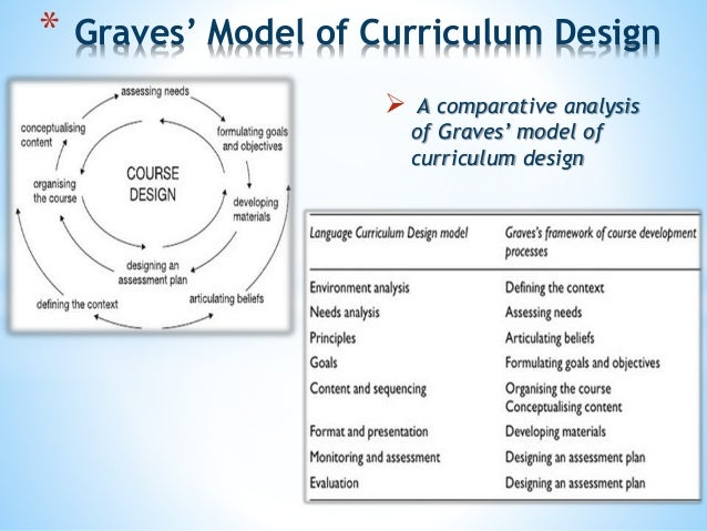 Language curriculum design chapter 9 4 ccuart Choice Image