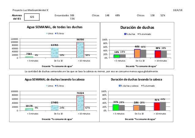 Proyecto  Luz  Medioambiental  X 18/4/18 Encuestados 306 Chicas 148 48% Chicos 158 52% 72% La  cantidad  de  d...