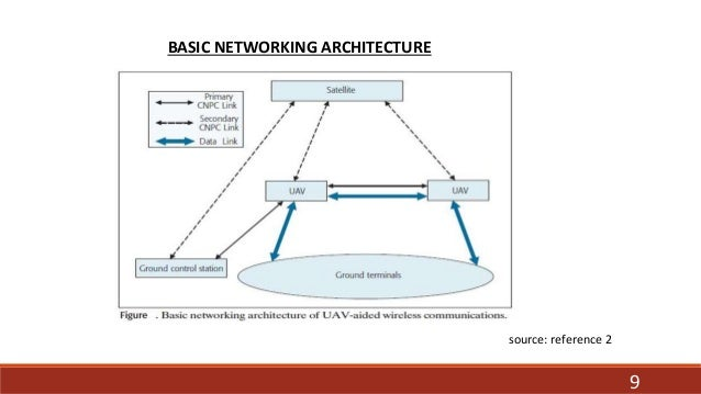 data communication using unmanned aerial vehicle on virus diagram, cloud computing diagram, wifi diagram, networking diagram, tablet computer diagram, wireless computer systems, internet diagram, http diagram, intranet diagram, software diagram, database diagram, it help desk diagram, switch diagram, dsl setup diagram, ip address diagram, cisco diagram, web development diagram, thunderbolt symbol diagram, tv diagram, home wi-fi setup diagram,