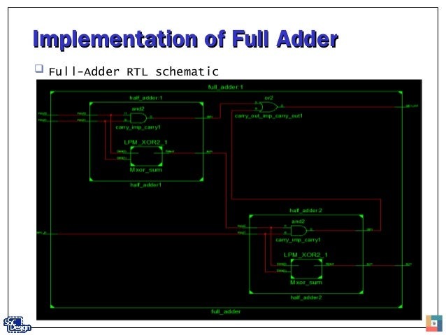 4 bit add sub on bitwise operation, signed number representations, oscillator schematic, binary multiplier, floating point, nand schematic, logic gate schematic, transistor schematic, wallace tree, full subtractor, 555 timer schematic, full table, arithmetic logic unit schematic, integrated circuit schematic, least significant bit, most significant bit, voltage divider schematic, mux schematic, carry save adder, carry-select adder, hamming code, xor schematic, booth's multiplication algorithm, dadda multiplier, cmos schematic, arithmetic logic unit, and gate schematic, encoder schematic, comparator schematic, carry-bypass adder, binary-coded decimal, decoder schematic, two's complement, binary numeral system, carry-lookahead adder, van de graaff generator schematic, full wave rectifier schematic, shift register schematic,