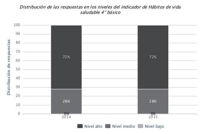 Distribuciónderespuestas Distribución de las respuestas en los niveles del indicador de Hábitos de vida saludable 4° básic...