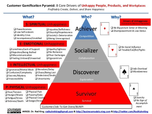 Customer	   Gamifica/on	   Pyramid:	   8	   Core	   Drivers	   of	   Unhappy	   People,	   Products,	   and	   Workplaces	 ...