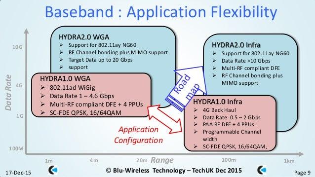 BluWireless: Millimetre Wave Technology for Gigabit ...