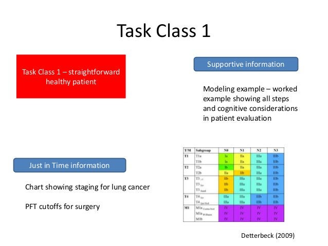 Task Class 1                                         Supportive informationTask Class 1 – straightforward       healthy pa...
