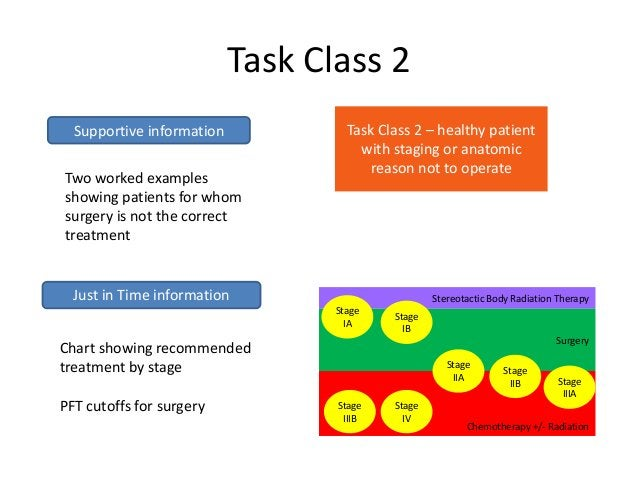 Task Class 2  Supportive information            Task Class 2 – healthy patient                                      with s...