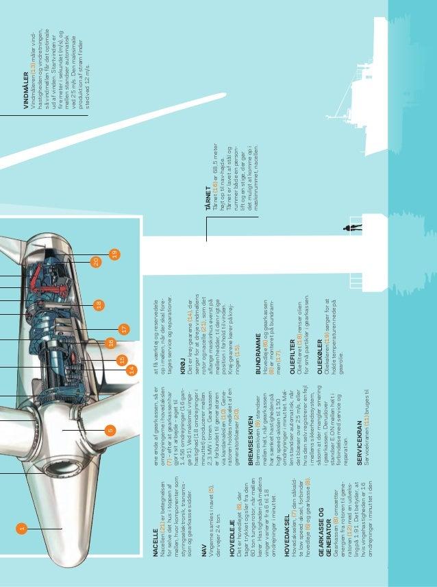 Energi  Bolig • SEAS-NVE 11 VINDMÅLER Vindmåleren(13)målervind- hastighedenogvindretningen, såvindmøllenfårdetoptimale uda...