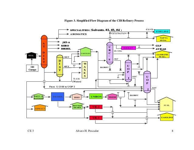 emp for 220 000 bpd oil refinery rh slideshare net Raw Material From Palm Oil Process Flow Chart Oil Refinery Process Flow Chart