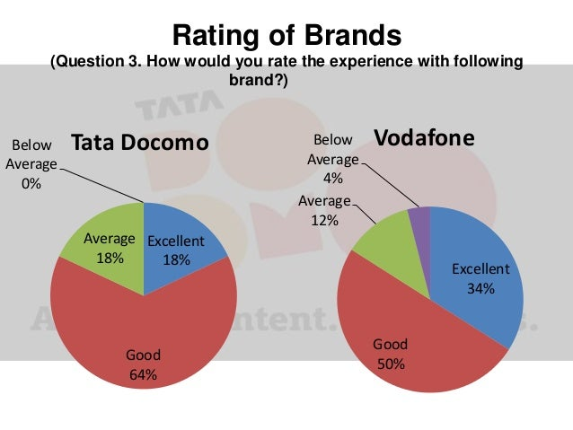 comparitive analysis of tata docomo uninor services Analysis and interpretation of financial statements help in determining the liquidity position,  413 tata steel 49 4131 ratio analysis for 2009 51.