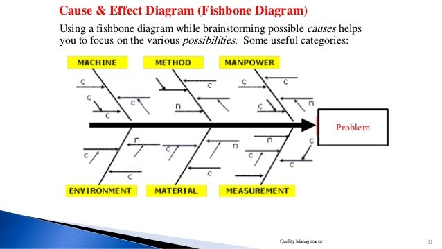 Fishbone diagram warehouse damage auto electrical wiring diagram fishbone diagram warehouse damage images gallery ccuart Images