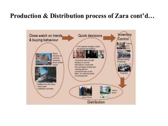 zara production layout A case-study of zara the slitherers michael bijata benjamin buxton of production, design documents and house of quality products and services delivered to.